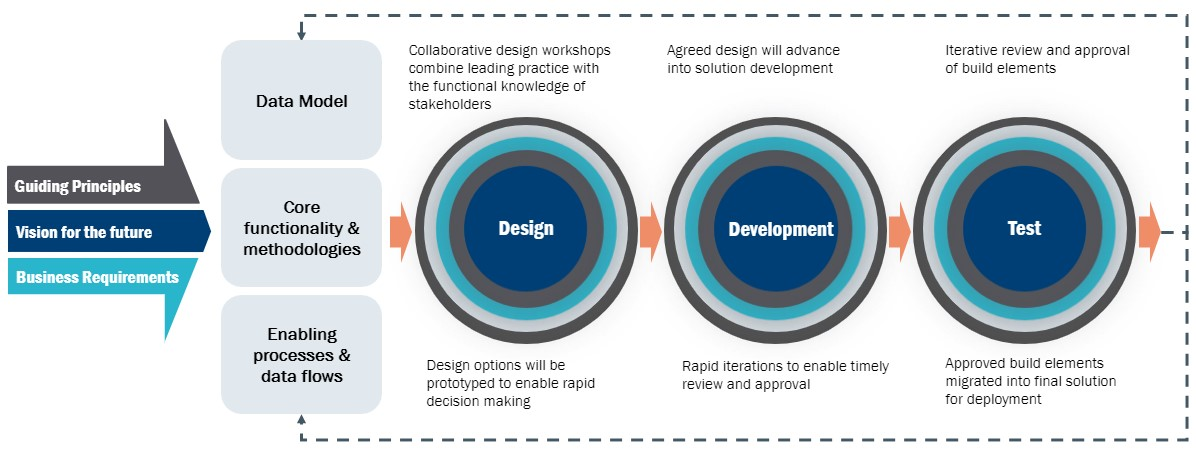 applying-agile1