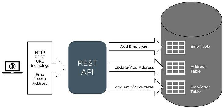 onestream-rest-api-diagram3